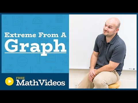 Master how to identify the absolute/relative local maximum and minimum points of a graph