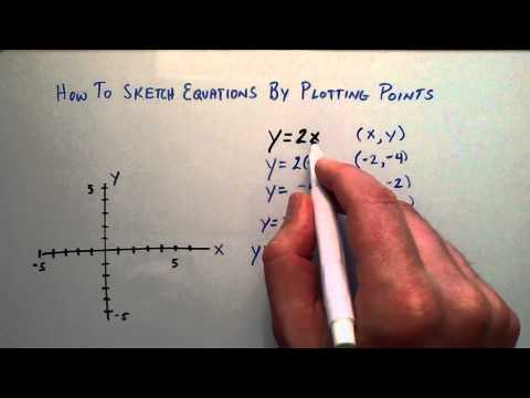 How to Sketch an Algebraic Equation by Plotting Points, Intermediate Algebra , Lesson 58