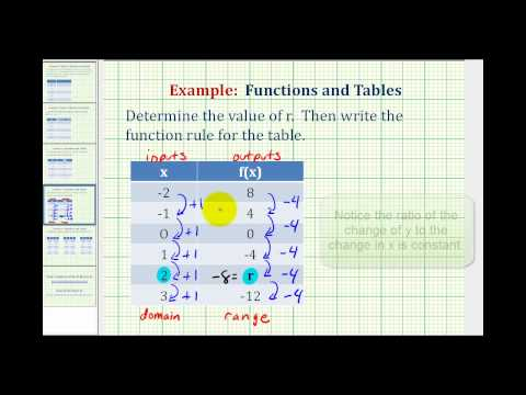 Ex 2:  Write a Function Rule Given a Table of Values