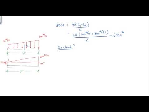 Finding resultants of distributed beam loading conditions.