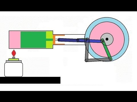 Animation - How stirling engine works.
