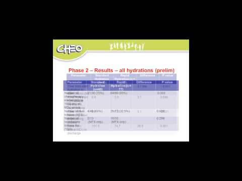 Implementation of a Rapid Hydration Protocol pre-chemotherapy