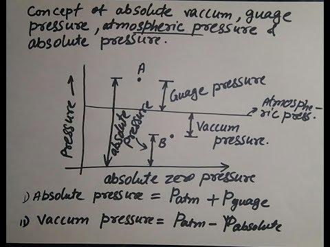 Concept of atmospheric pressure, absolute pressure ,gauge pressure and vacuum pressure,