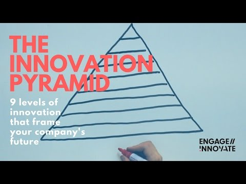 The Innovation Pyramid -- An Effective Tool to Align Your Team's Vision on Innovation