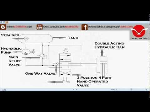 Animation - How basic hydraulic schematic circuit works. ✔