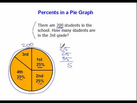 Percents in a Pie Graph