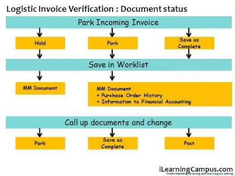 Sap Material Management Mm Invoice Verification Document Parking