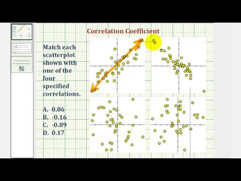 Ex: Matching Correlation Coefficients to Scatter Plots