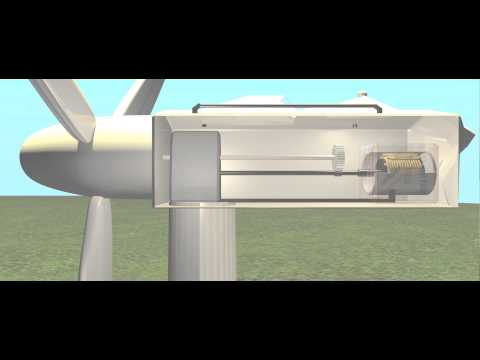 How does a Wind Turbine Generate Power