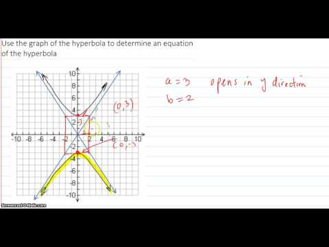 Use the graph to determine an equation of the hyperbola