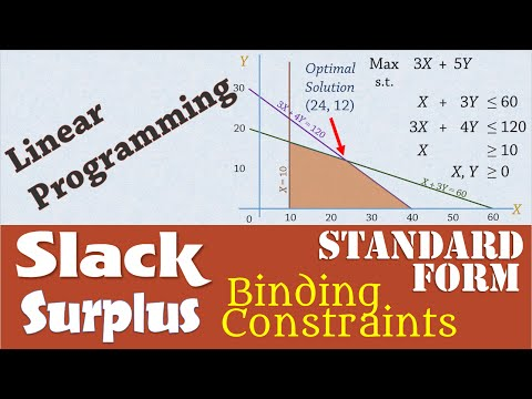 Linear Programming 4: Slack/Surplus, Binding Constraints, Standard Form