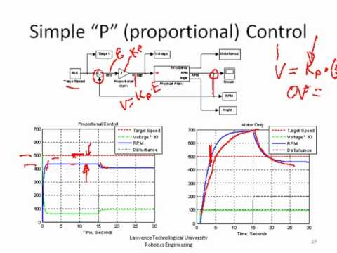 PID Theory and Practice Part 3, P,I,PI Control of Speed