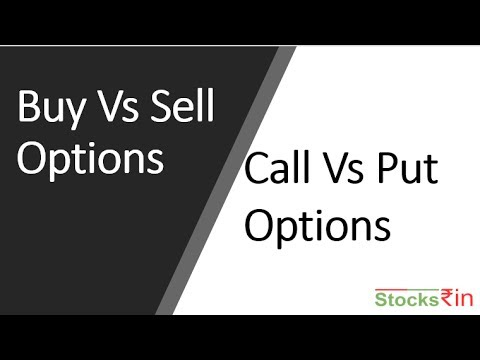 Call and Put options explained in Hindi