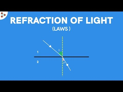 Laws of Refraction of Light - CBSE 10