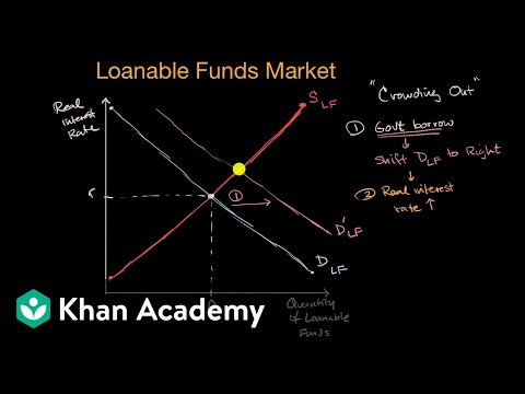 Crowding out  | APⓇ Macroeconomics | Khan Academy