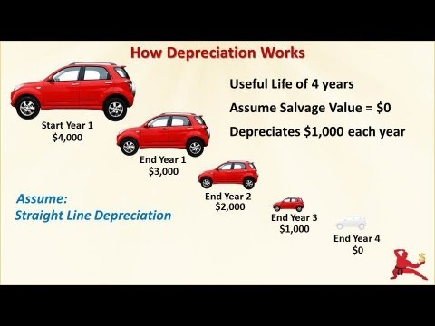 What Is Depreciation - How It Affects Profit And Cash Flow