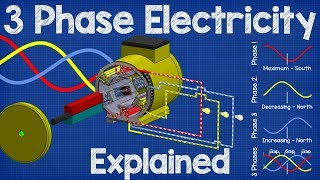 Download How Three Phase Electricity works - The basics explained Video