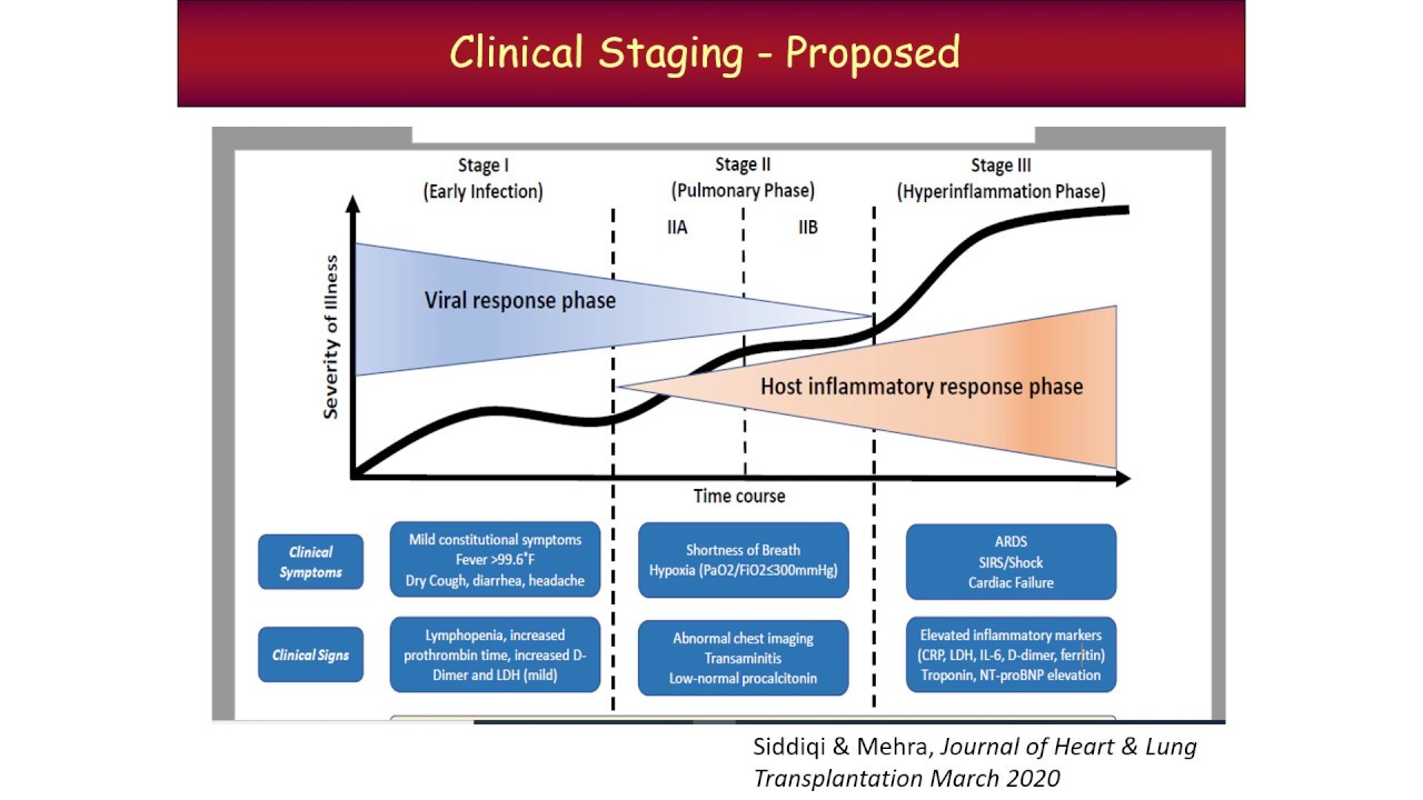 COVID-19 Pandemic Grand Rounds: Management, Treatment, Trials and Off-Label Uses