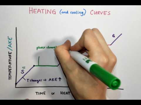 2.5 Heating/Cooling Curves (Potential and Kinetic Energy Changes)