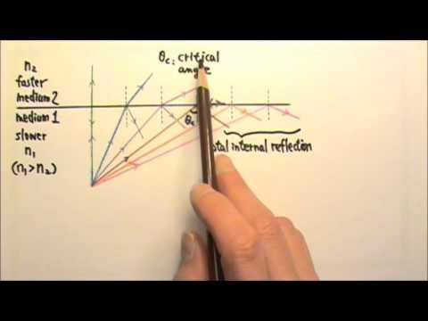 AP Physics 2: Optics 8: Critical Angle and Total Internal Reflection