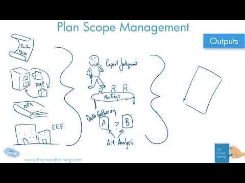 Plan Scope Management Process PMBOK 6