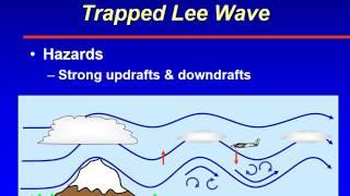 ATSC 231 Mountain Turbulence - Trapped Lee wave