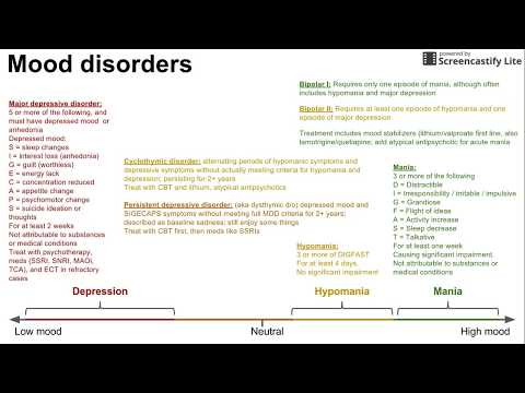 Mood disorders (depression, mania/bipolar, everything in between)