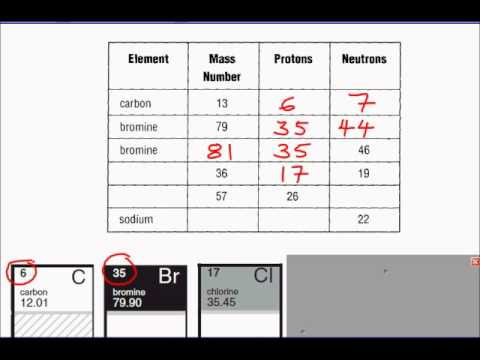 Determining the Number of Protons and Neutrons.