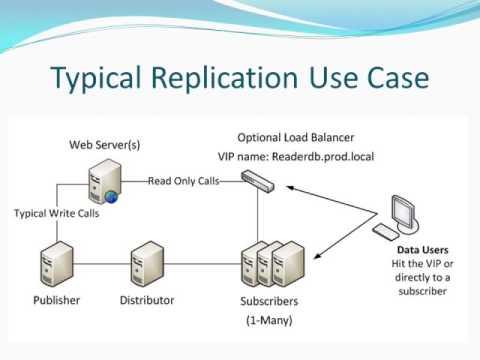 SQL Server Replication Beginner to Expert Part1