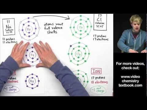 Ionic Bonding Part 2