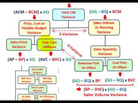 Variance Analysis (Using Actual, Static & Flexible Budgets For Sales Volume, Revenue, Cost, Etc)