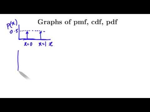 PS2 - pdf, pmf, cdf, mean, mode, median, variance