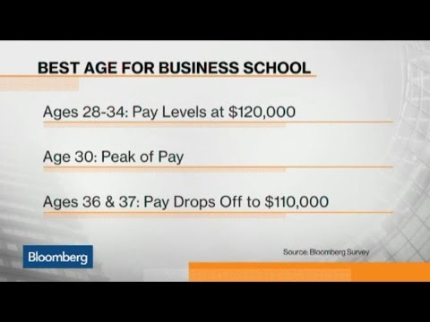 What's the Best Age to Get Your MBA?