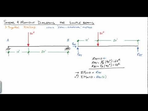 Shear and Moment Diagrams of simple beam with uniform and point loads