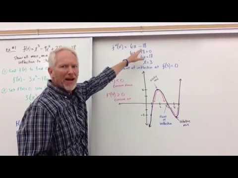 Second Derivative Test - Show concavity