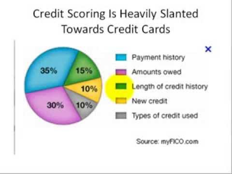 Raise Credit Score Using Secured Card | How To Raise Credit Score Using A Secure Card