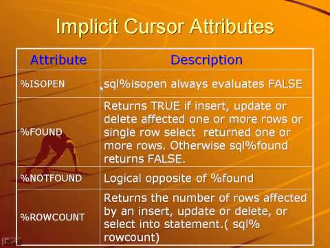 Cursor in Oracle  in PL SQL