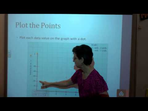 1.11 Graphing in Science (line graphs)
