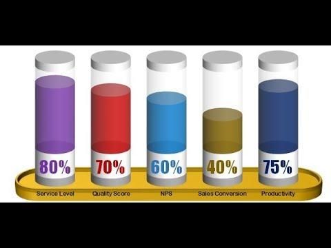 A Stunning Chart to display 5 KPI Metrics together