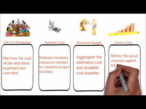 48.  PMP Tutorial | What is project cost management | overview of project cost management