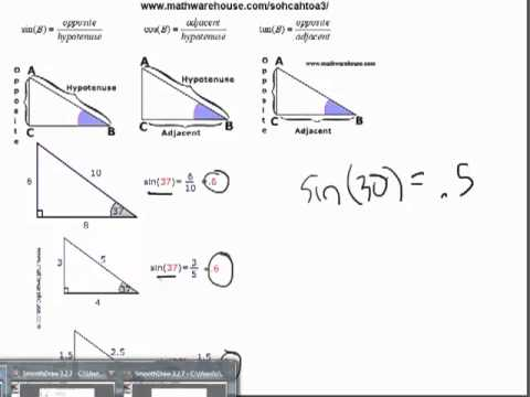 Expressing the Sine Cosine Tangent Ratios