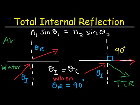 Total Internal Reflection of Light and Critical Angle of Refraction Physics