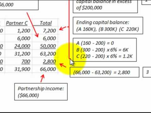 Partnership Accounting For Income Allocation (Distribution) With Profit & Bonus Calculated
