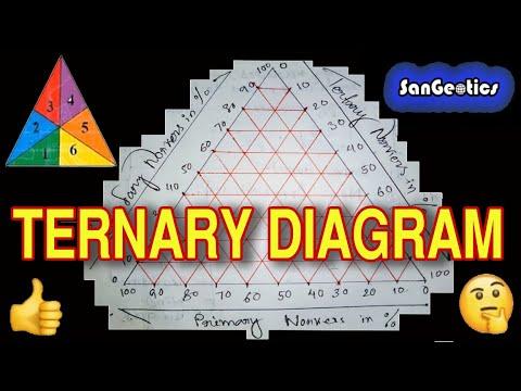 How to draw Ternary Diagram by Sanjib Mandal  | SanGeotics