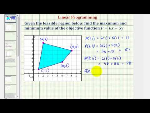 Ex: Find the Max and Min of an Objective Function Given the Feasible Region Using Linear Programming