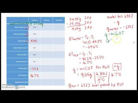 Lab Calculations: Specific heat of a metal