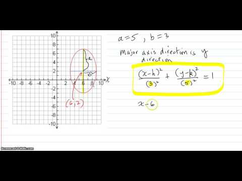 Given the graph of an ellipse, find the equation of the ellipse