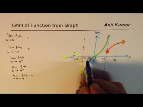Understand how to find limit of functions from Graph