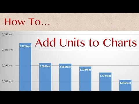 How to | Add Units of Measurement to Excel Charts