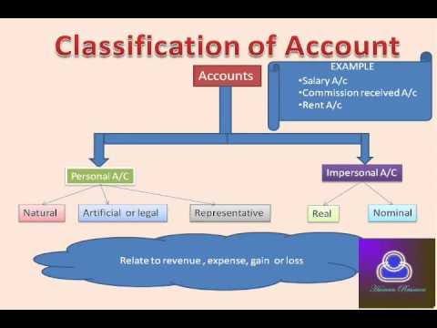 Financial Accounting In Hindi Part1